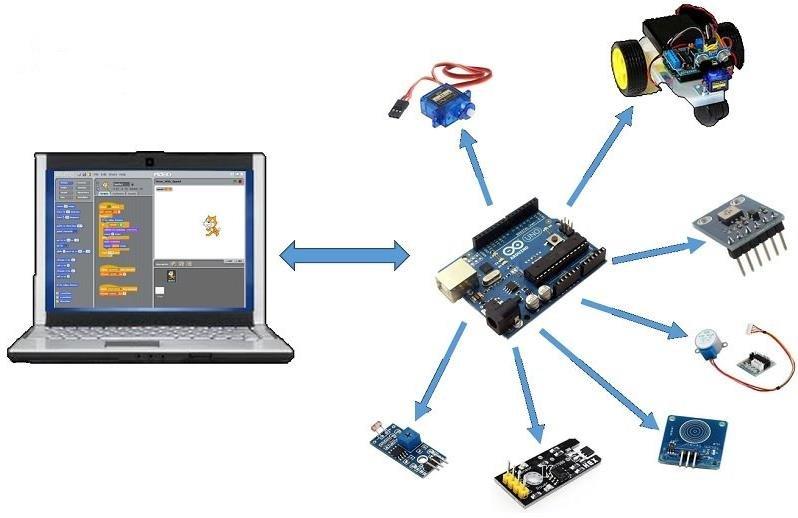 Hình ảnh về lập trình robot
