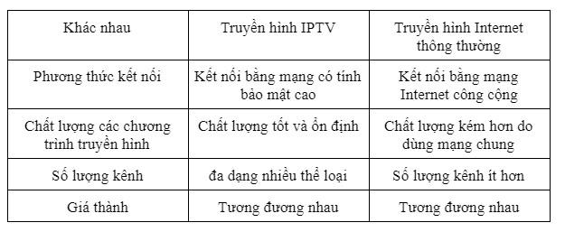 Bảng so sánh khác nhau giữa TPTV và internet thông thường