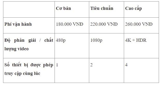 Bảng chi tiết các gói cước tại Việt Nam