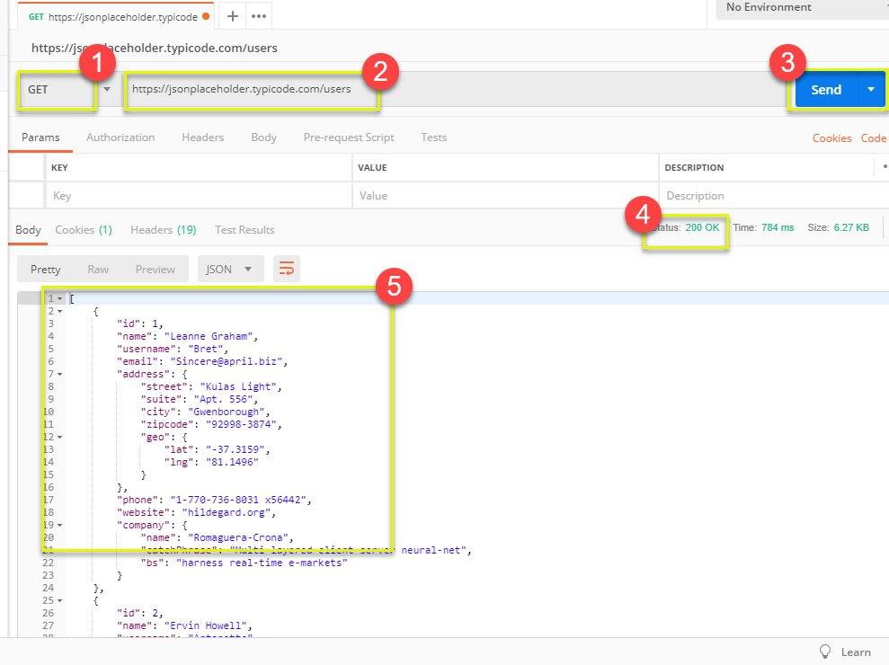 Minh họa quá trình test API